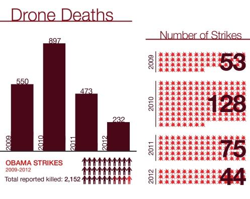 Drone Deaths in Pakistan